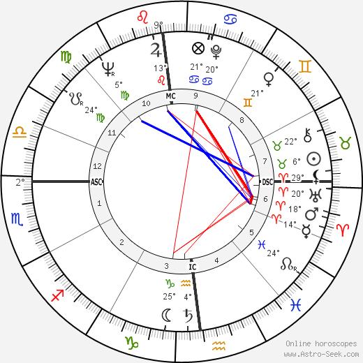 Francis Lai birth chart, biography, wikipedia 2019, 2020