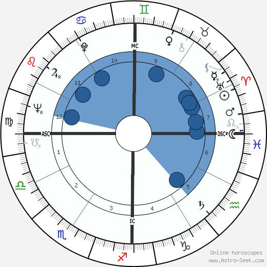 George Stevens Jr. wikipedia, horoscope, astrology, instagram