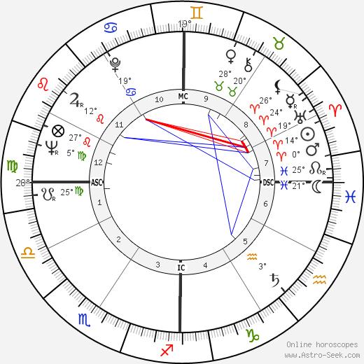 George Stevens Jr. birth chart, biography, wikipedia 2019, 2020