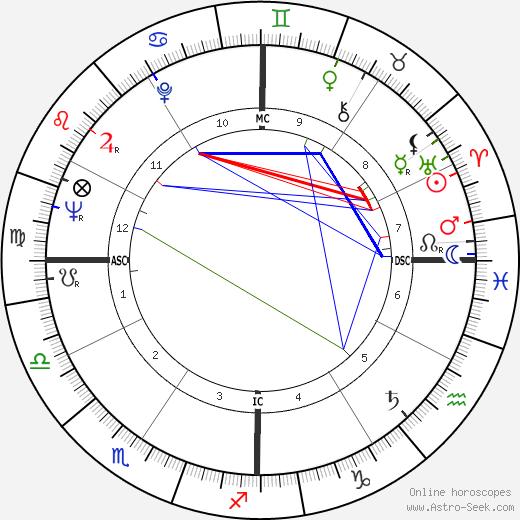George Stevens Jr. birth chart, George Stevens Jr. astro natal horoscope, astrology