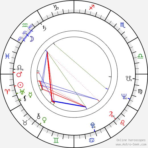 Жорж Гарваренц Georges Garvarentz день рождения гороскоп, Georges Garvarentz Натальная карта онлайн