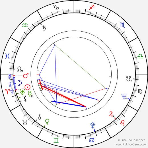 Gianfranco Mingozzi birth chart, Gianfranco Mingozzi astro natal horoscope, astrology