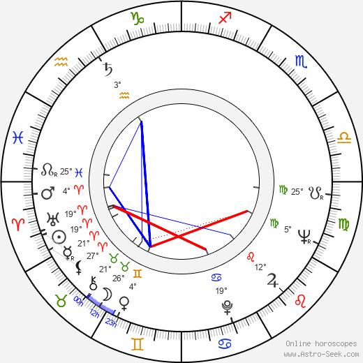 Gil Brealey birth chart, biography, wikipedia 2019, 2020