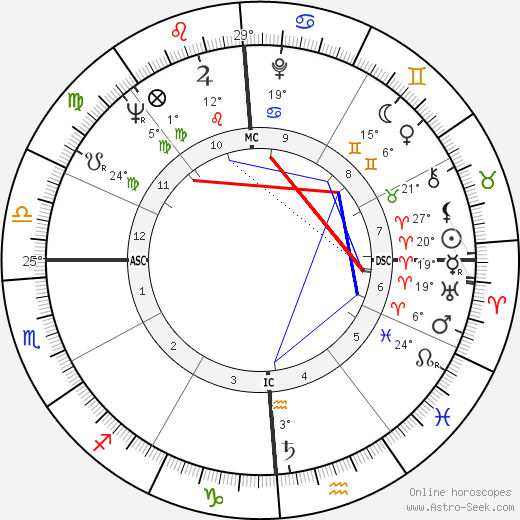 Hari Rhodes birth chart, biography, wikipedia 2020, 2021