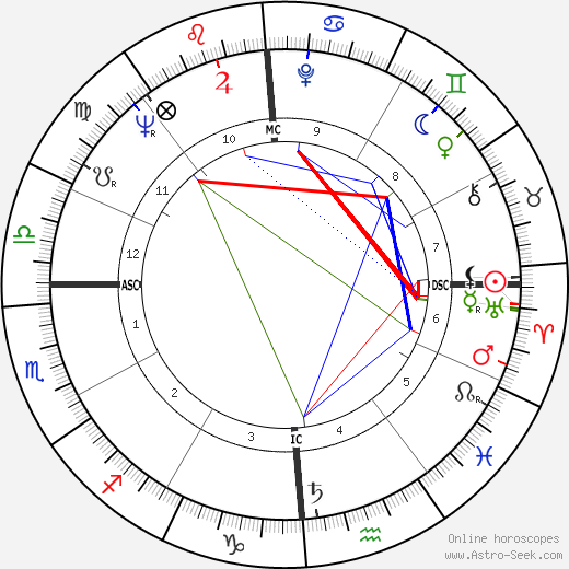 Hari Rhodes birth chart, Hari Rhodes astro natal horoscope, astrology