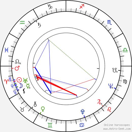 Helmut Griem birth chart, Helmut Griem astro natal horoscope, astrology