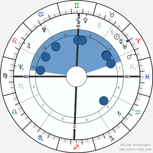 Heriwenta Mae Faggs wikipedia, horoscope, astrology, instagram