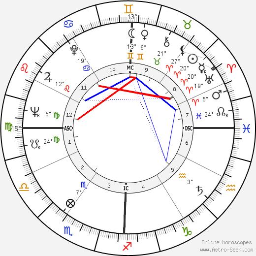 Heriwenta Mae Faggs birth chart, biography, wikipedia 2019, 2020