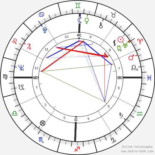 Heriwenta Mae Faggs astro natal birth chart, Heriwenta Mae Faggs horoscope, astrology
