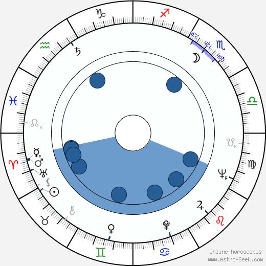 Isao Tomita wikipedia, horoscope, astrology, instagram