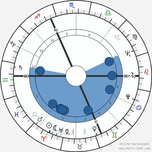 Ivan Maydaichevsky wikipedia, horoscope, astrology, instagram