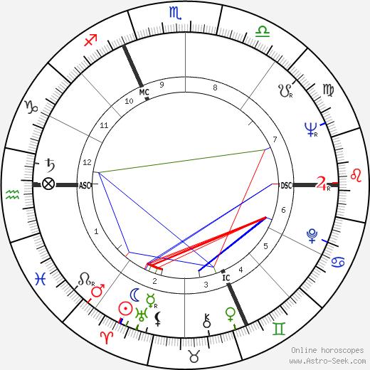 Ivan Maydaichevsky день рождения гороскоп, Ivan Maydaichevsky Натальная карта онлайн