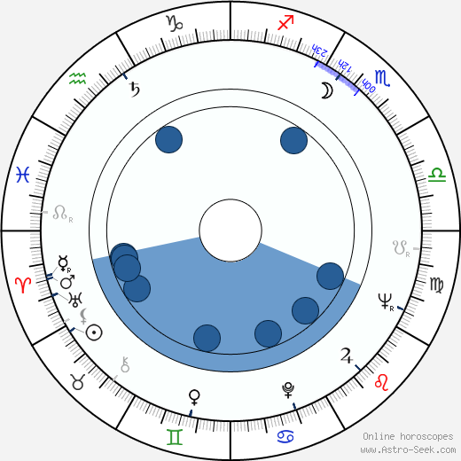 J. R. Davis wikipedia, horoscope, astrology, instagram