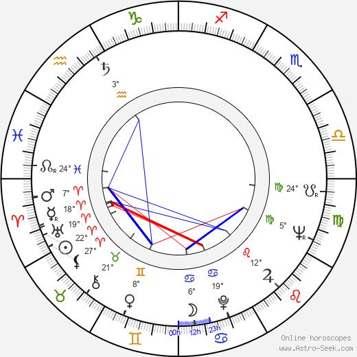 Jack Gelber birth chart, biography, wikipedia 2019, 2020