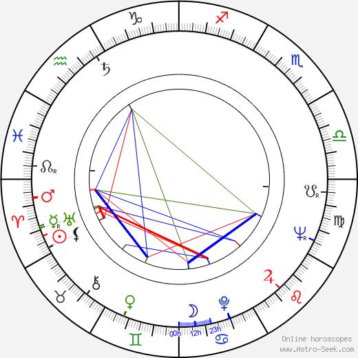 Jack Gelber birth chart, Jack Gelber astro natal horoscope, astrology
