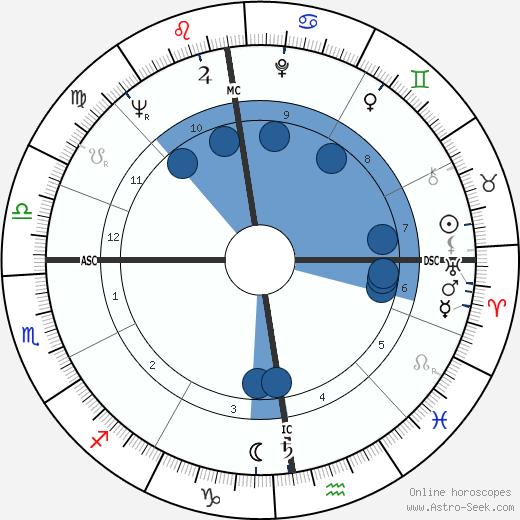 Jan Rik van de Kerckove wikipedia, horoscope, astrology, instagram