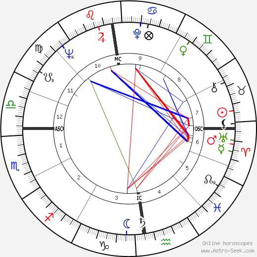 Jan Rik van de Kerckove birth chart, Jan Rik van de Kerckove astro natal horoscope, astrology