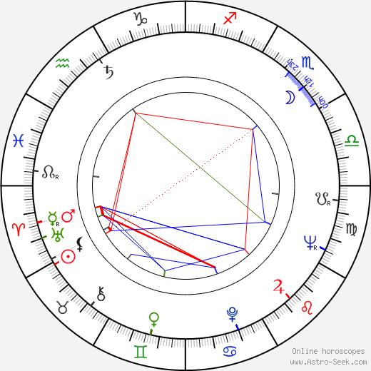 Jan Uryga tema natale, oroscopo, Jan Uryga oroscopi gratuiti, astrologia