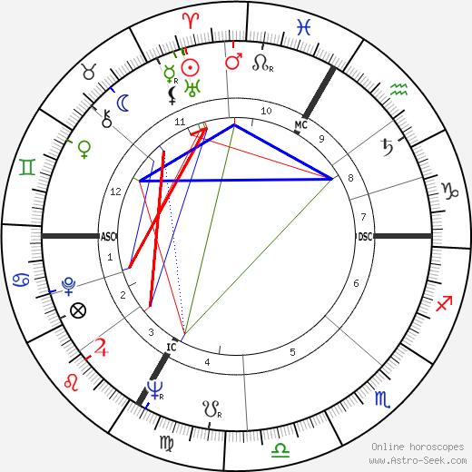 Jean-Paul Rappeneau birth chart, Jean-Paul Rappeneau astro natal horoscope, astrology