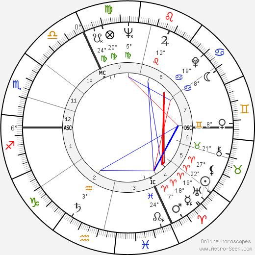 Jean-Pierre Marielle birth chart, biography, wikipedia 2019, 2020