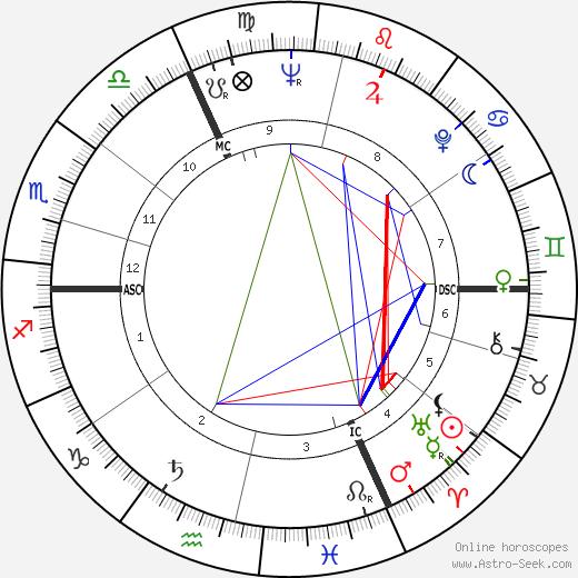 Jean-Pierre Marielle astro natal birth chart, Jean-Pierre Marielle horoscope, astrology