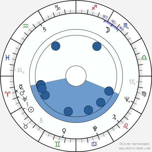 Jimmy il Fenomeno wikipedia, horoscope, astrology, instagram