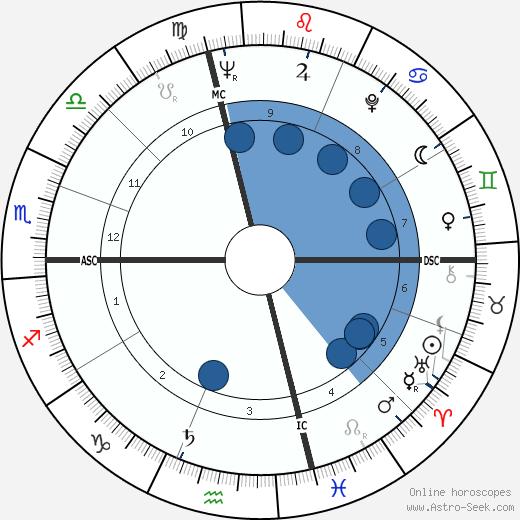 Joel Grey wikipedia, horoscope, astrology, instagram
