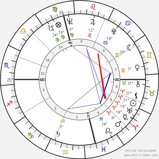 Joel Grey birth chart, biography, wikipedia 2018, 2019