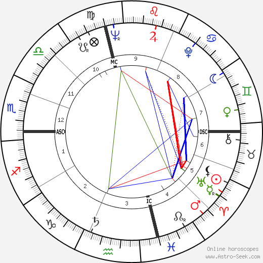 Joel Grey astro natal birth chart, Joel Grey horoscope, astrology