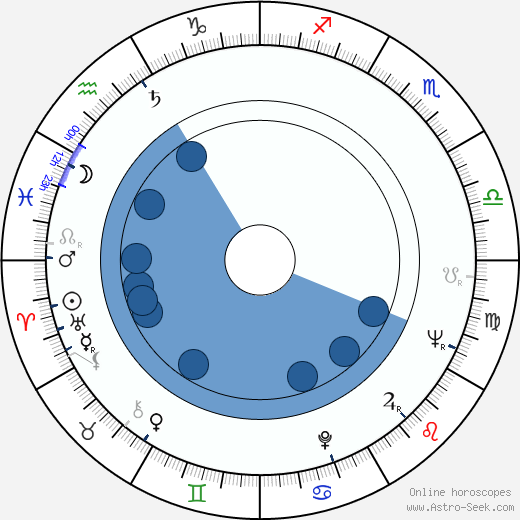 Libuše Bedrnová wikipedia, horoscope, astrology, instagram