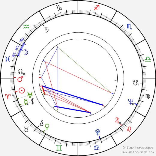 Libuše Bedrnová birth chart, Libuše Bedrnová astro natal horoscope, astrology