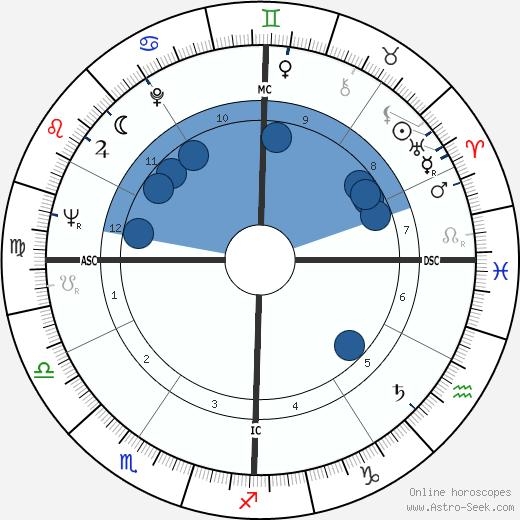 Loretta Lynn wikipedia, horoscope, astrology, instagram