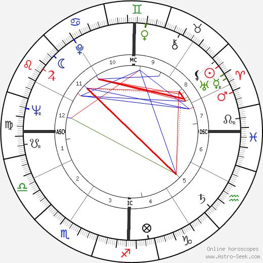 Лоретта Линн Loretta Lynn день рождения гороскоп, Loretta Lynn Натальная карта онлайн