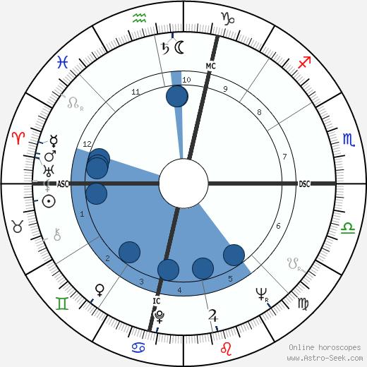 Melvin Burckes wikipedia, horoscope, astrology, instagram
