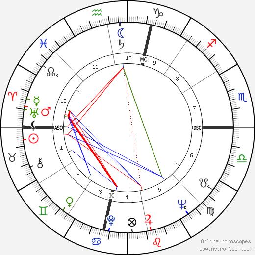 Melvin Burckes день рождения гороскоп, Melvin Burckes Натальная карта онлайн