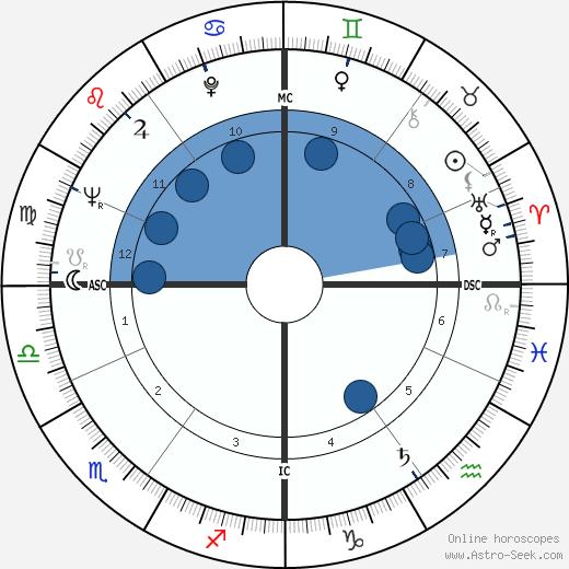 Nadine Tallier wikipedia, horoscope, astrology, instagram