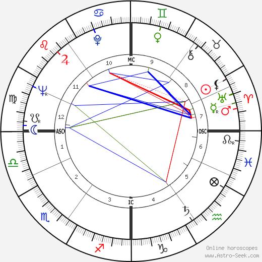 Надин де Ротшильд Nadine Tallier день рождения гороскоп, Nadine Tallier Натальная карта онлайн