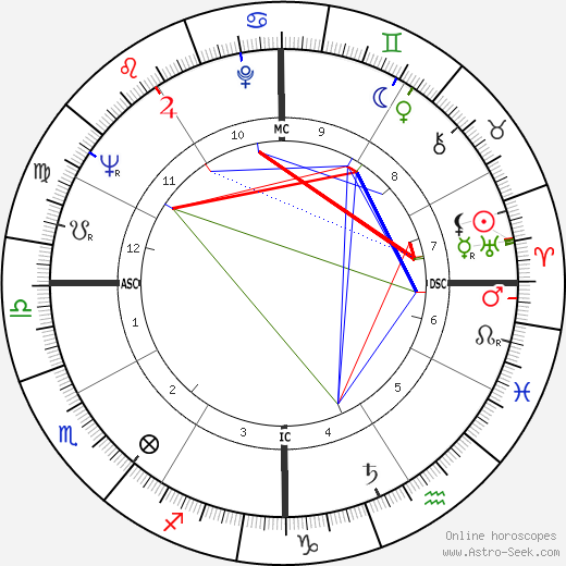 Omar Sharif astro natal birth chart, Omar Sharif horoscope, astrology