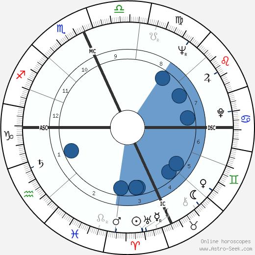 Paul Krassner wikipedia, horoscope, astrology, instagram