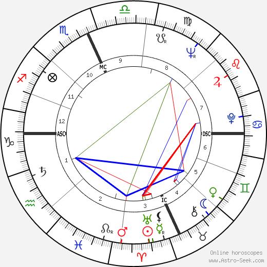 Paul Krassner день рождения гороскоп, Paul Krassner Натальная карта онлайн