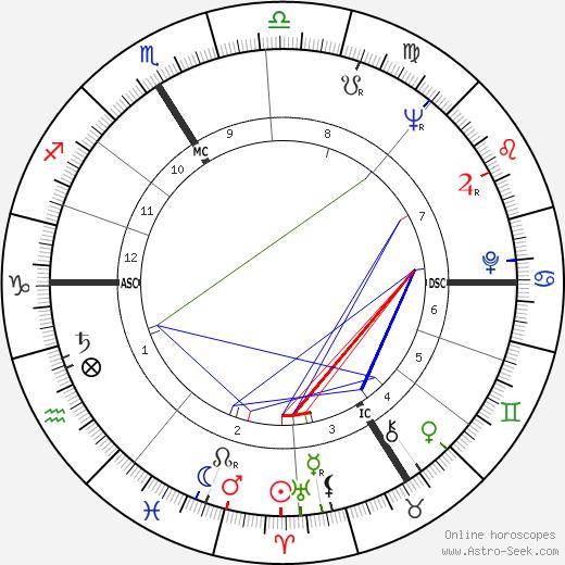 Pierre Lacotte tema natale, oroscopo, Pierre Lacotte oroscopi gratuiti, astrologia