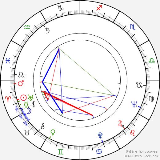 Rauno Lehtinen birth chart, Rauno Lehtinen astro natal horoscope, astrology