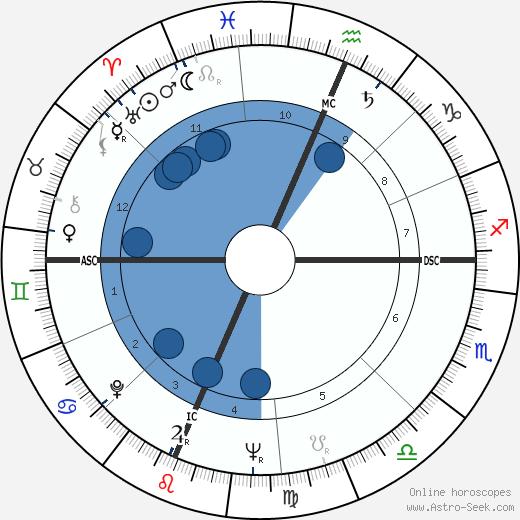 Richard G. Lugar wikipedia, horoscope, astrology, instagram