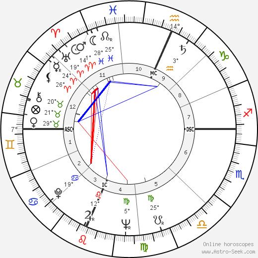 Richard G. Lugar Биография в Википедии 2020, 2021