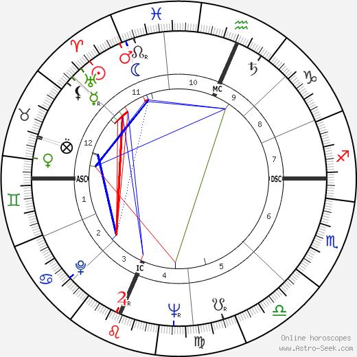 Ричард Лугар Richard G. Lugar день рождения гороскоп, Richard G. Lugar Натальная карта онлайн