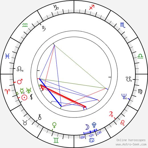 Rudolf Kraus birth chart, Rudolf Kraus astro natal horoscope, astrology