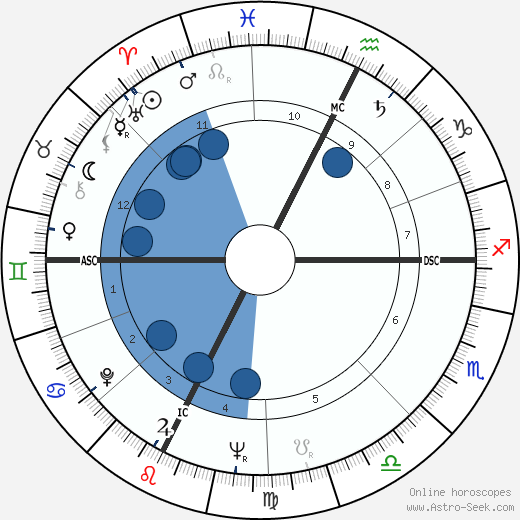 Sheila Pennington wikipedia, horoscope, astrology, instagram