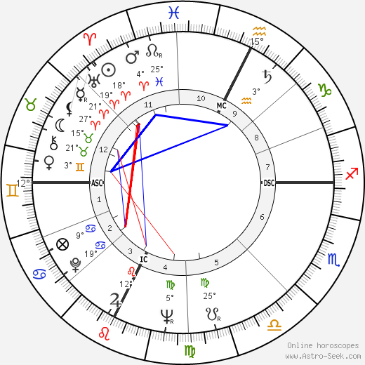 Sheila Pennington birth chart, biography, wikipedia 2020, 2021