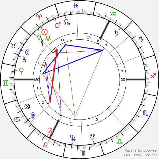 Sheila Pennington birth chart, Sheila Pennington astro natal horoscope, astrology