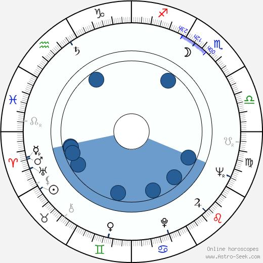 Slavomír Pejčoch wikipedia, horoscope, astrology, instagram